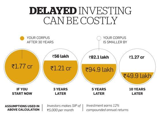 delayed investing